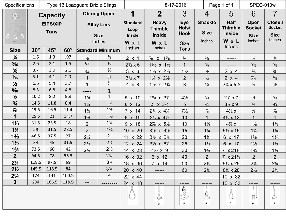 Modern Wire Rope Rating Table Ornament - Electrical and Wiring ...